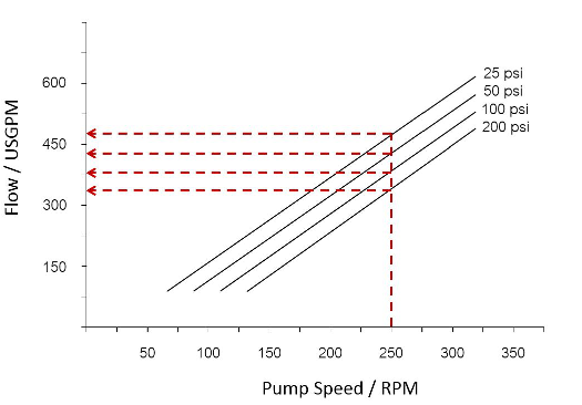 PD Pump Flow vs Speed