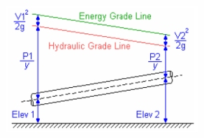 Pipe Elevation Changes and effect on pressure loss