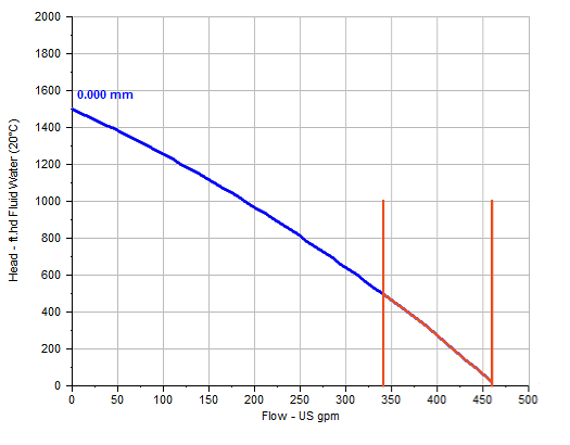 PD Pump Performance Curve
