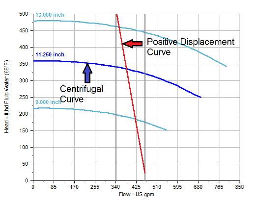 PD and Centrifugal Pump Performance Curves